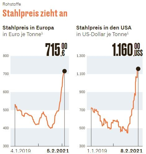 Stahlpreis-2021